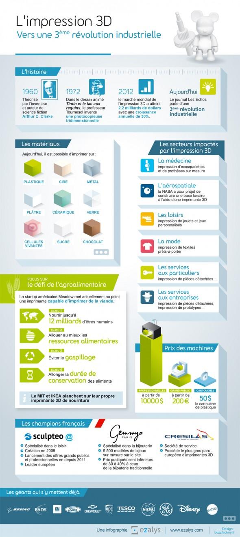 infographie-impression-3D