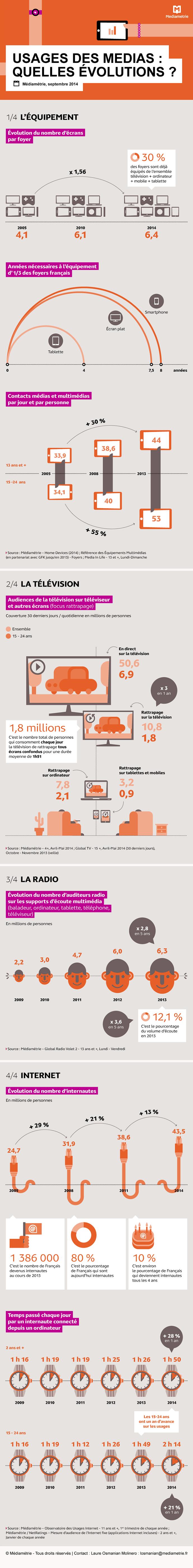 Evolution des la Consommation des Médias
