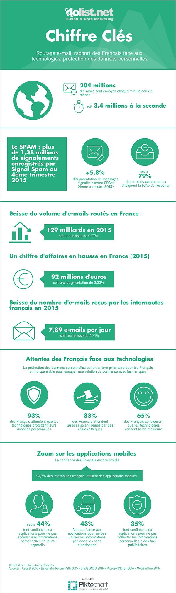 Les chiffres clés du routage de mailing en France en 2015